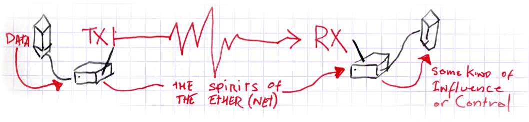 the spirits of the ether(net)